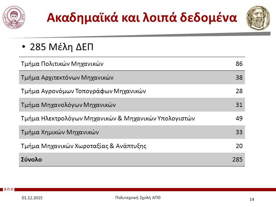 ΑΠΘ 285 Μέλη ΔΕΠ Ακαδημαϊκά και λοιπά δεδομένα 14 01.12.2015 Πολυτεχνική Σχολή ΑΠΘ Τμήμα Πολιτικών Μηχανικών86 Τμήμα Αρχιτεκτόνων Μηχανικών38 Τμήμα Αγ
