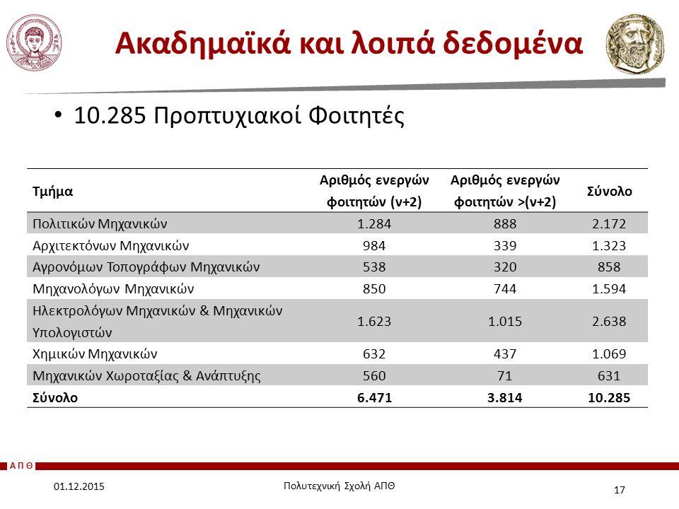 ΑΠΘ 10.285 Προπτυχιακοί Φοιτητές Ακαδημαϊκά και λοιπά δεδομένα 17 01.12.2015 Πολυτεχνική Σχολή ΑΠΘ Τμήμα Αριθμός ενεργών φοιτητών (ν+2) Αριθμός ενεργώ