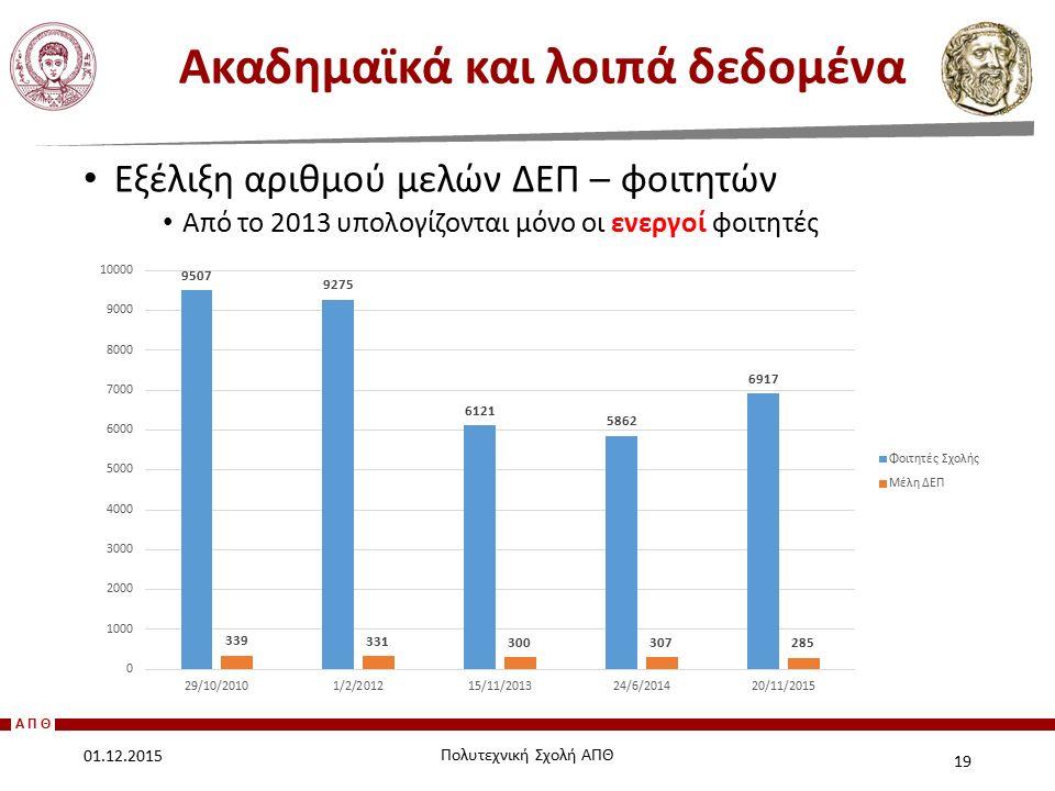 ΑΠΘ Εξέλιξη αριθμού μελών ΔΕΠ – φοιτητών Από το 2013 υπολογίζονται μόνο οι ενεργοί φοιτητές Ακαδημαϊκά και λοιπά δεδομένα 19 01.12.2015 Πολυτεχνική Σχ