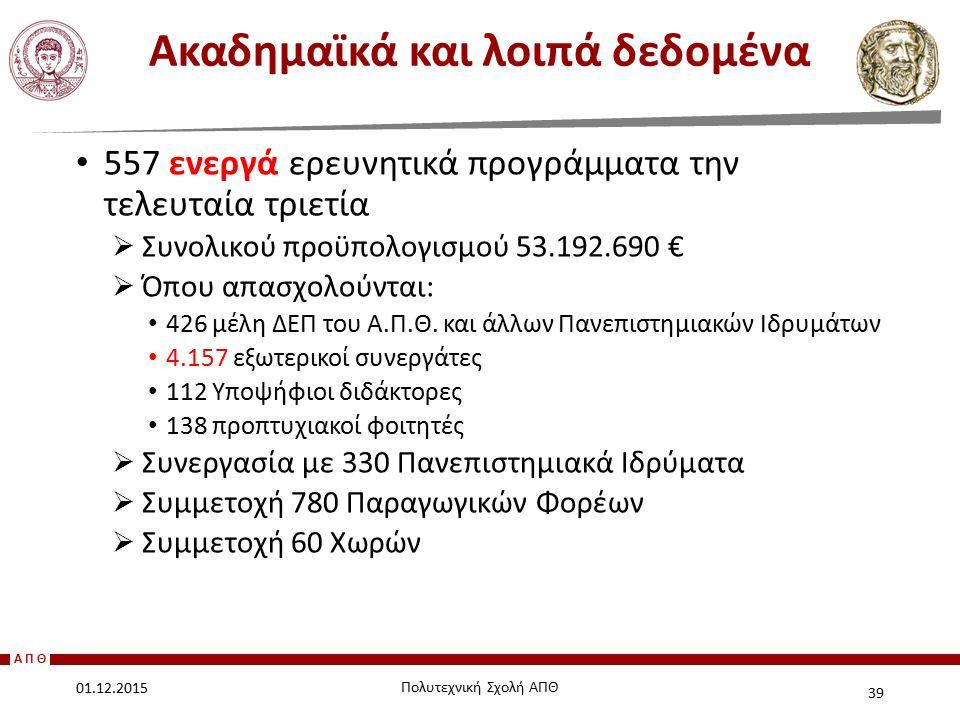 ΑΠΘ 557 ενεργά ερευνητικά προγράμματα την τελευταία τριετία  Συνολικού προϋπολογισμού 53.192.690 €  Όπου απασχολούνται: 426 μέλη ΔΕΠ του Α.Π.Θ. και