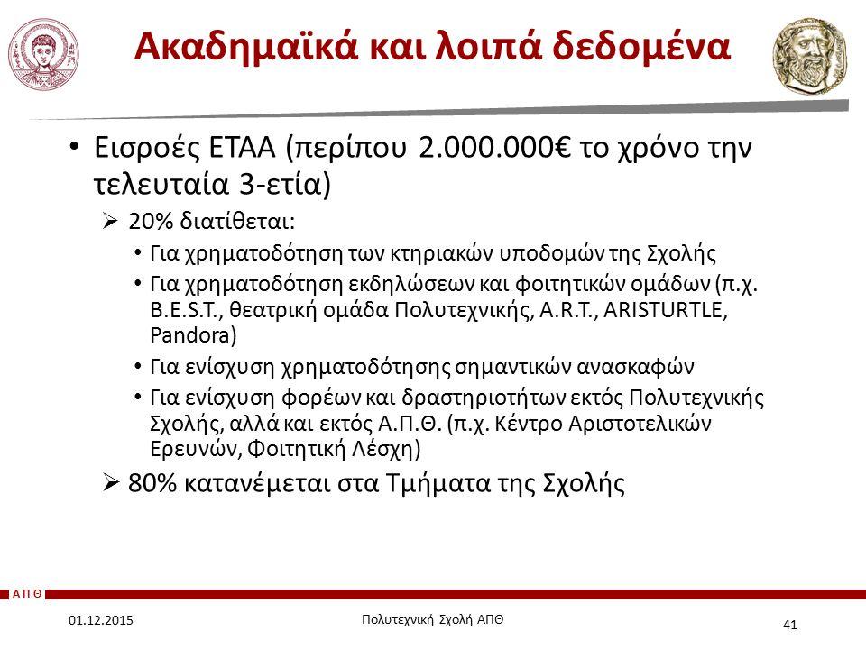 ΑΠΘ Εισροές ΕΤΑΑ (περίπου 2.000.000€ το χρόνο την τελευταία 3-ετία)  20% διατίθεται: Για χρηματοδότηση των κτηριακών υποδομών της Σχολής Για χρηματοδ