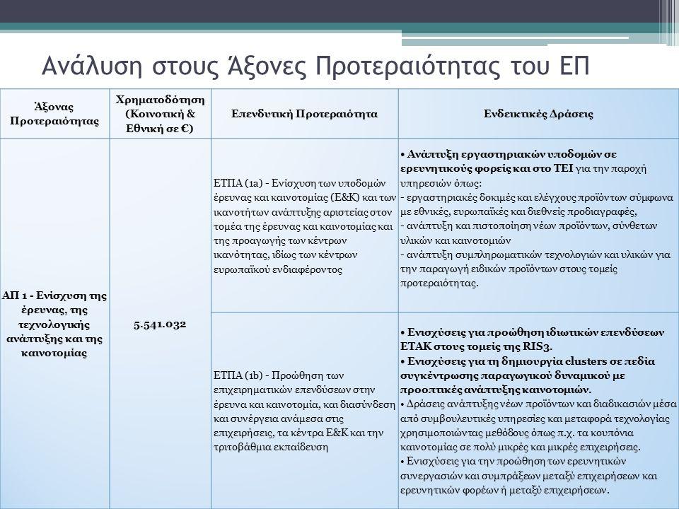 Ανάλυση στους Άξονες Προτεραιότητας του ΕΠ