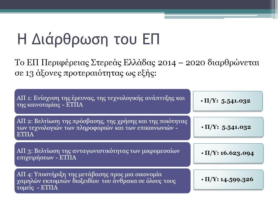 Η Διάρθρωση του ΕΠ Το ΕΠ Περιφέρειας Στερεάς Ελλάδας 2014 – 2020 διαρθρώνεται σε 13 άξονες προτεραιότητας ως εξής: Π/Υ: 5.541.032 ΑΠ 1: Ενίσχυση της έρευνας, της τεχνολογικής ανάπτυξης και της καινοτομίας - ΕΤΠΑ ΑΠ 2: Βελτίωση της πρόσβασης, της χρήσης και της ποιότητας των τεχνολογιών των πληροφοριών και των επικοινωνιών - ΕΤΠΑ ΑΠ 3: Βελτίωση της ανταγωνιστικότητας των μικρομεσαίων επιχειρήσεων - ΕΤΠΑ ΑΠ 4: Υποστήριξη της μετάβασης προς μια οικονομία χαμηλών εκπομπών διοξειδίου του άνθρακα σε όλους τους τομείς - ΕΤΠΑ Π/Υ: 5.541.032 Π/Υ: 16.623.094 Π/Υ: 14.599.326