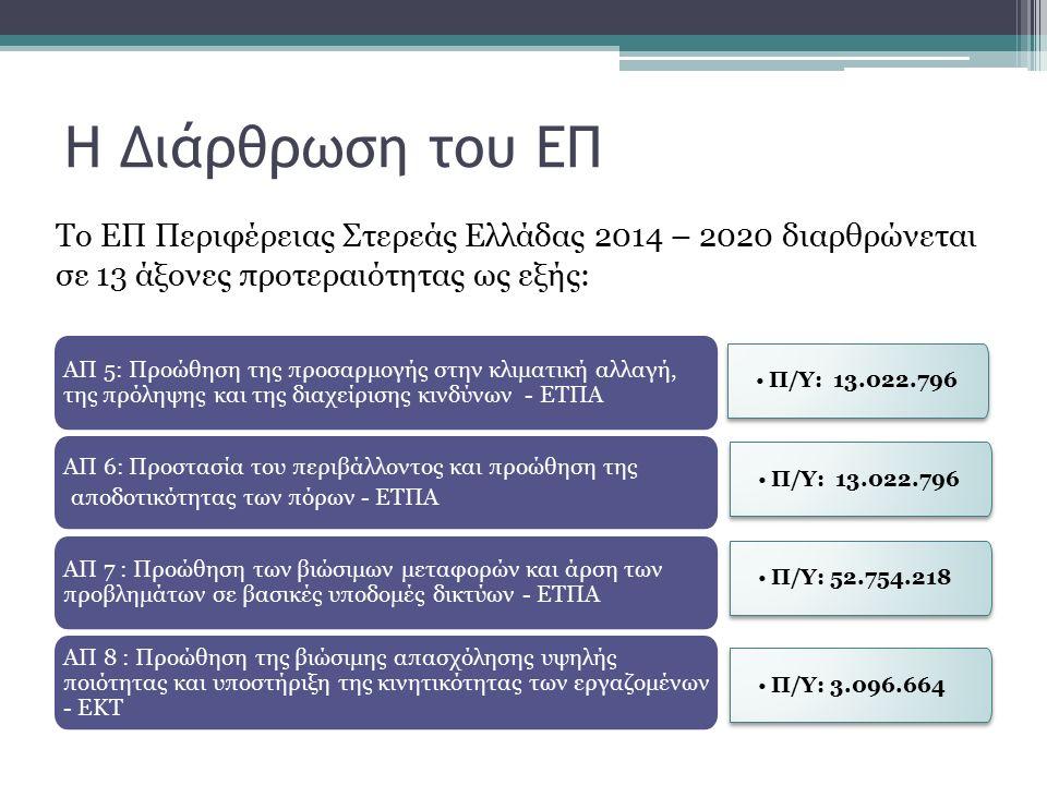 Η Διάρθρωση του ΕΠ Το ΕΠ Περιφέρειας Στερεάς Ελλάδας 2014 – 2020 διαρθρώνεται σε 13 άξονες προτεραιότητας ως εξής: Π/Υ: 13.022.796 ΑΠ 5: Προώθηση της προσαρμογής στην κλιματική αλλαγή, της πρόληψης και της διαχείρισης κινδύνων - ΕΤΠΑ ΑΠ 6: Προστασία του περιβάλλοντος και προώθηση της αποδοτικότητας των πόρων - ΕΤΠΑ ΑΠ 7 : Προώθηση των βιώσιμων μεταφορών και άρση των προβλημάτων σε βασικές υποδομές δικτύων - ΕΤΠΑ ΑΠ 8 : Προώθηση της βιώσιμης απασχόλησης υψηλής ποιότητας και υποστήριξη της κινητικότητας των εργαζομένων - ΕΚΤ Π/Υ: 13.022.796 Π/Υ: 52.754.218 Π/Υ: 3.096.664