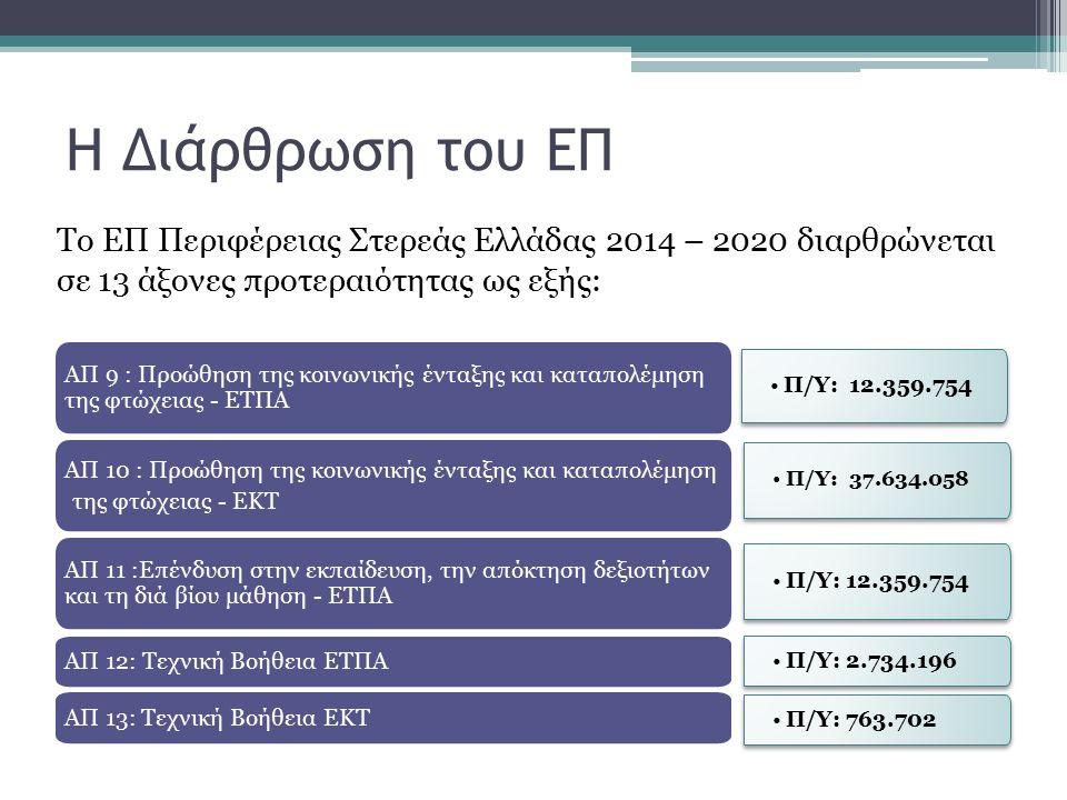 Η Διάρθρωση του ΕΠ Το ΕΠ Περιφέρειας Στερεάς Ελλάδας 2014 – 2020 διαρθρώνεται σε 13 άξονες προτεραιότητας ως εξής: Π/Υ: 37.634.058 Π/Υ: 12.359.754 Π/Υ: 2.734.196 Π/Υ: 12.359.754 ΑΠ 9 : Προώθηση της κοινωνικής ένταξης και καταπολέμηση της φτώχειας - ΕΤΠΑ ΑΠ 10 : Προώθηση της κοινωνικής ένταξης και καταπολέμηση της φτώχειας - ΕΚΤ ΑΠ 11 :Επένδυση στην εκπαίδευση, την απόκτηση δεξιοτήτων και τη διά βίου μάθηση - ΕΤΠΑ ΑΠ 12: Τεχνική Βοήθεια ΕΤΠΑ ΑΠ 13: Τεχνική Βοήθεια ΕΚΤ Π/Υ: 763.702