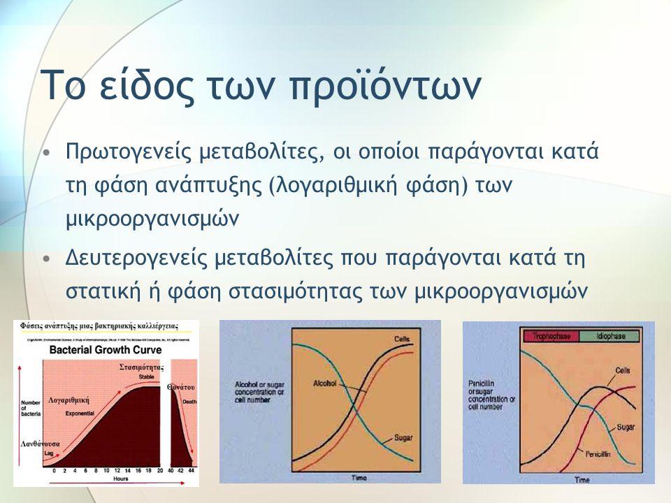 Το είδος των προϊόντων Πρωτογενείς μεταβολίτες, οι οποίοι παράγονται κατά τη φάση ανάπτυξης (λογαριθμική φάση) των μικροοργανισμών Δευτερογενείς μεταβολίτες που παράγονται κατά τη στατική ή φάση στασιμότητας των μικροοργανισμών