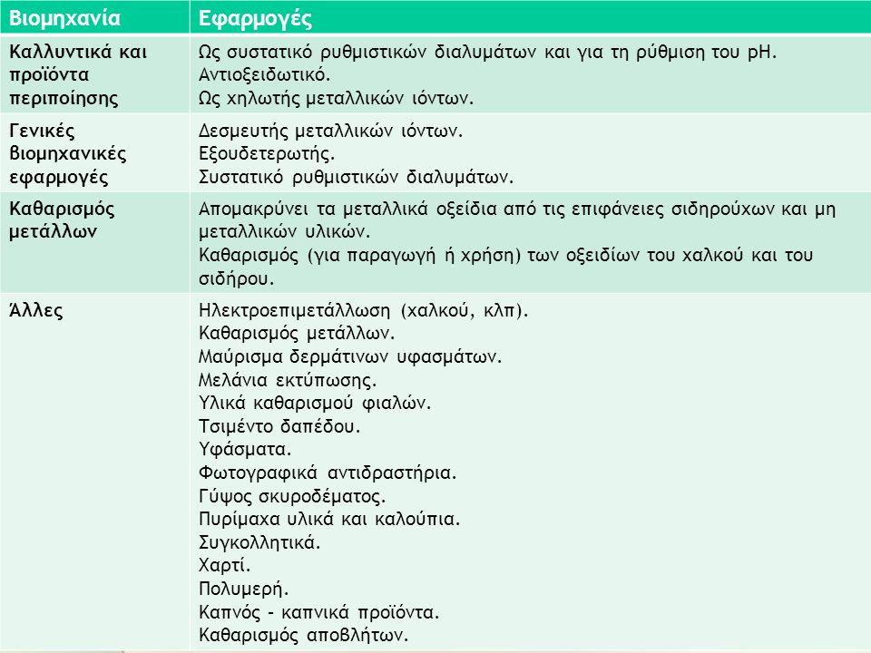 ΒιομηχανίαΕφαρμογές Καλλυντικά και προϊόντα περιποίησης Ως συστατικό ρυθμιστικών διαλυμάτων και για τη ρύθμιση του pH.