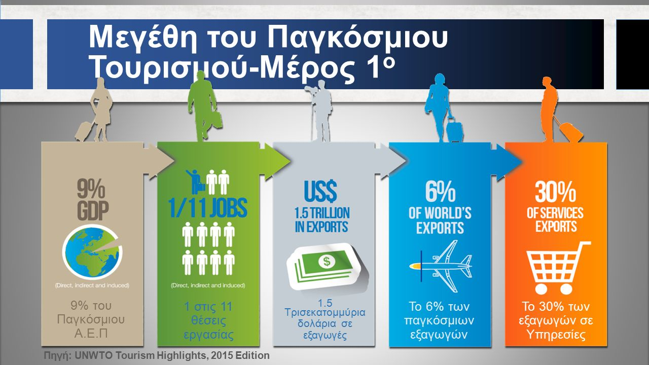 Πηγή: UNWTO Tourism Highlights, 2015 Edition Μεγέθη του Παγκόσμιου Τουρισμού-Μέρος 1 ο 9% του Παγκόσμιου Α.Ε.Π 1 στις 11 θέσεις εργασίας 1.5 Τρισεκατομμύρια δολάρια σε εξαγωγές Το 6% των παγκόσμιων εξαγωγών Το 30% των εξαγωγών σε Υπηρεσίες