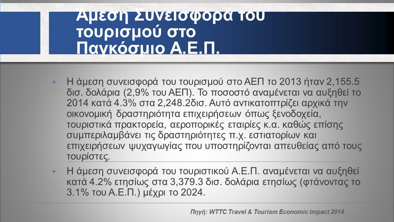 Άμεση Συνεισφορά του τουρισμού στο Παγκόσμιο Α.Ε.Π.