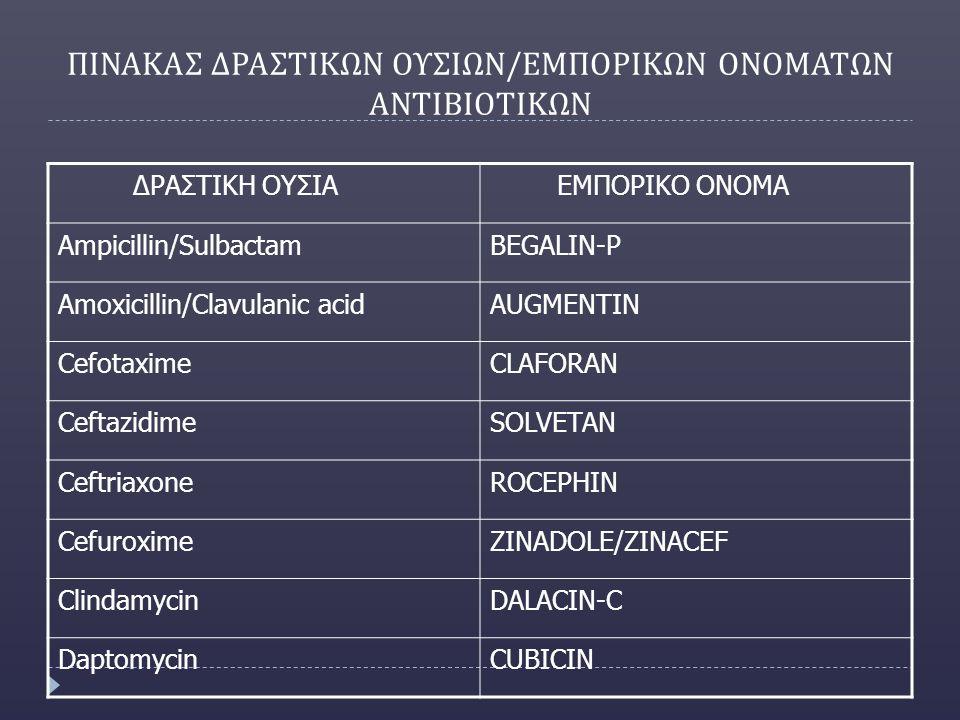 ΠΙΝΑΚΑΣ ΔΡΑΣΤΙΚΩΝ ΟΥΣΙΩΝ / ΕΜΠΟΡΙΚΩΝ ΟΝΟΜΑΤΩΝ ΑΝΤΙΒΙΟΤΙΚΩΝ ΔΡΑΣΤΙΚΗ ΟΥΣΙΑ ΕΜΠΟΡΙΚΟ ΟΝΟΜΑ Ampicillin/SulbactamBEGALIN-P Amoxicillin/Clavulanic acidAUGMENTIN CefotaximeCLAFORAN CeftazidimeSOLVETAN CeftriaxoneROCEPHIN CefuroximeZINADOLE/ZINACEF ClindamycinDALACIN-C DaptomycinCUBICIN
