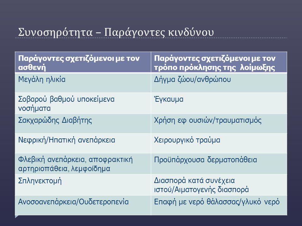 Συνοσηρότητα – Παράγοντες κινδύνου Παράγοντες σχετιζόμενοι με τον ασθενή Παράγοντες σχετιζόμενοι με τον τρόπο πρόκλησης της λοίμωξης Μεγάλη ηλικίαΔήγμα ζώου/ανθρώπου Σοβαρού βαθμού υποκείμενα νοσήματα Έγκαυμα Σακχαρώδης ΔιαβήτηςΧρήση εφ ουσιών/τραυματισμός Νεφρική/Ηπατική ανεπάρκειαΧειρουργικό τραύμα Φλεβική ανεπάρκεια, αποφρακτική αρτηριοπάθεια, λεμφοίδημα Προϋπάρχουσα δερματοπάθεια ΣπληνεκτομήΔιασπορά κατά συνέχεια ιστού /Αιματογενής διασπορά Ανοσοανεπάρκεια/ΟυδετεροπενίαΕπαφή με νερό θάλασσας/γλυκό νερό
