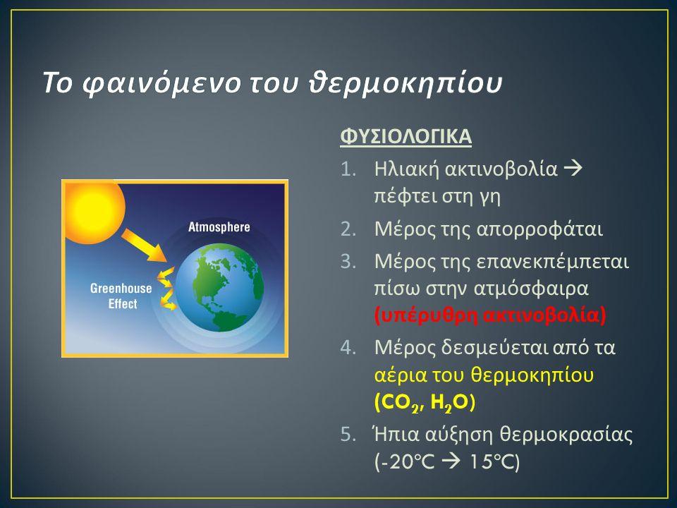 ΦΥΣΙΟΛΟΓΙΚΑ 1.Ηλιακή ακτινοβολία  πέφτει στη γη 2.Μέρος της απορροφάται 3.Μέρος της επανεκπέμπεται πίσω στην ατμόσφαιρα ( υπέρυθρη ακτινοβολία ) 4.Μέρος δεσμεύεται από τα αέρια του θερμοκηπίου (CO 2, H 2 O) 5.Ήπια αύξηση θερμοκρασίας (-20ºC  15ºC)