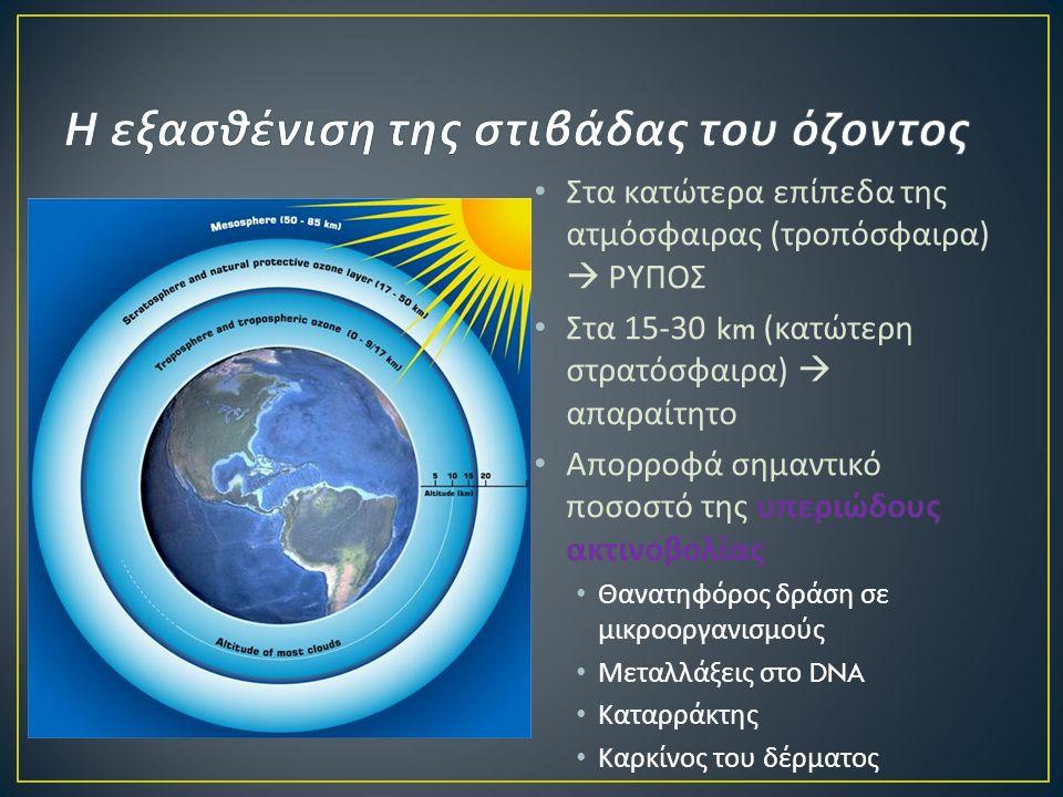 Στα κατώτερα επίπεδα της ατμόσφαιρας ( τροπόσφαιρα )  ΡΥΠΟΣ Στα 15-30 km ( κατώτερη στρατόσφαιρα )  απαραίτητο Απορροφά σημαντικό ποσοστό της υπεριώδους ακτινοβολίας Θανατηφόρος δράση σε μικροοργανισμούς Μεταλλάξεις στο DNA Καταρράκτης Καρκίνος του δέρματος