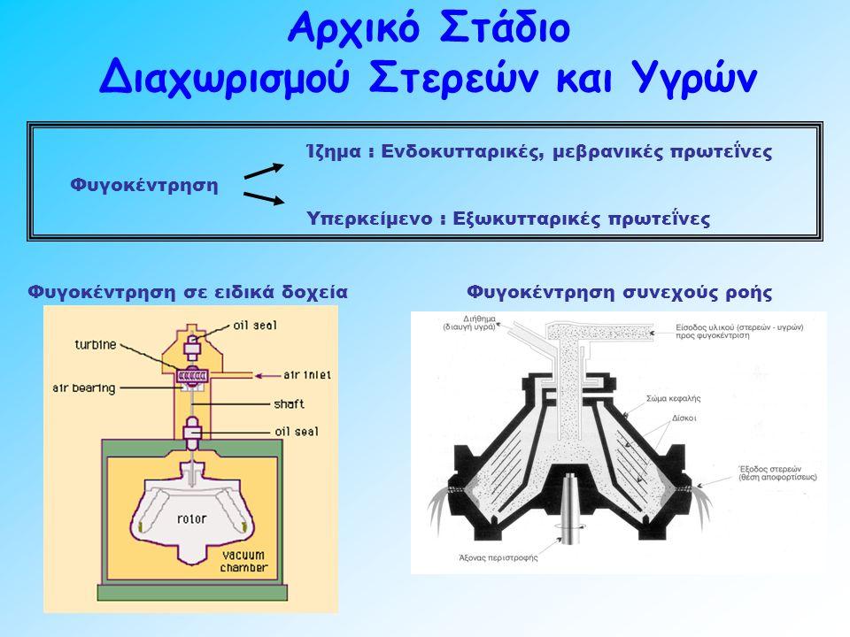Αρχικό Στάδιο Διαχωρισμού Στερεών και Υγρών Φυγοκέντρηση σε ειδικά δοχεία Φυγοκέντρηση συνεχούς ροής Φυγοκέντρηση Ίζημα : Ενδοκυτταρικές, μεβρανικές πρωτεΐνες Υπερκείμενο : Εξωκυτταρικές πρωτεΐνες