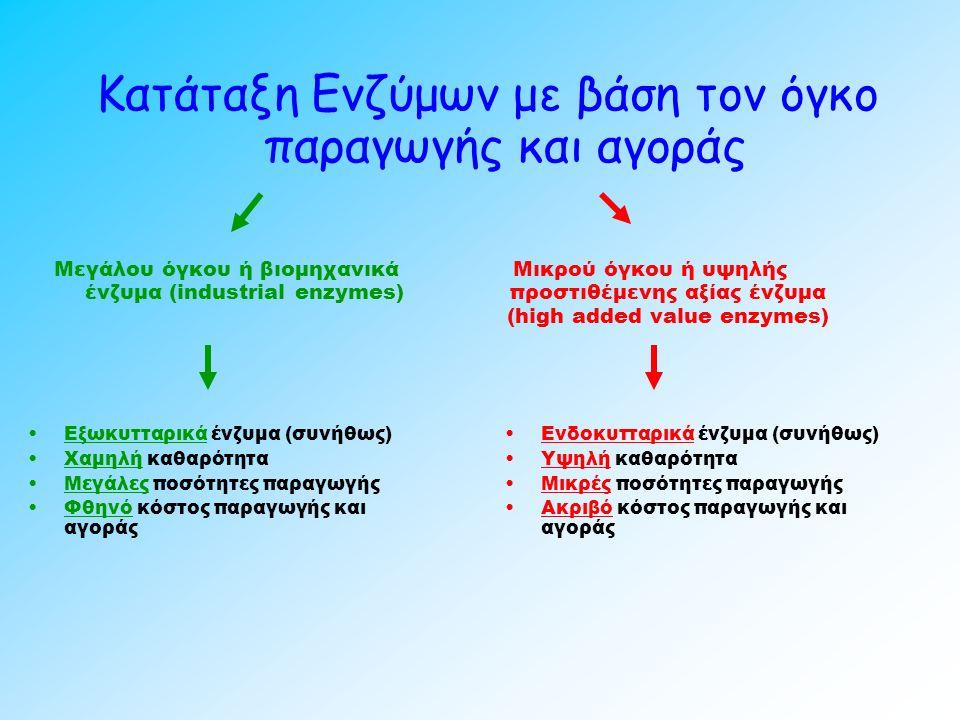 Κατάταξη Ενζύμων με βάση τον όγκο παραγωγής και αγοράς Μεγάλου όγκου ή βιομηχανικά ένζυμα (industrial enzymes) Μικρού όγκου ή υψηλής προστιθέμενης αξίας ένζυμα (high added value enzymes) Εξωκυτταρικά ένζυμα (συνήθως) Χαμηλή καθαρότητα Μεγάλες ποσότητες παραγωγής Φθηνό κόστος παραγωγής και αγοράς Ενδοκυτταρικά ένζυμα (συνήθως) Υψηλή καθαρότητα Μικρές ποσότητες παραγωγής Ακριβό κόστος παραγωγής και αγοράς