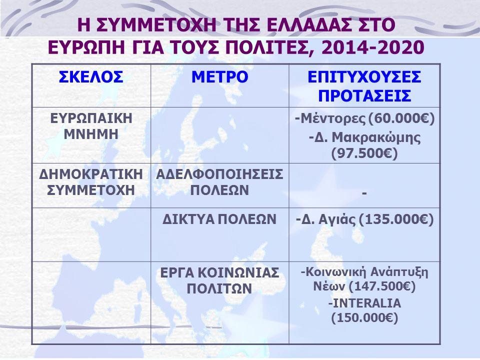 Η ΣΥΜΜΕΤΟΧΗ ΤΗΣ ΕΛΛΑΔΑΣ ΣΤΟ ΕΥΡΩΠΗ ΓΙΑ ΤΟΥΣ ΠΟΛΙΤΕΣ, 2014-2020 ΣΚΕΛΟΣΜΕΤΡΟΕΠΙΤΥΧΟΥΣΕΣ ΠΡΟΤΑΣΕΙΣ ΕΥΡΩΠΑΙΚΗ ΜΝΗΜΗ -Μέντορες (60.000€) -Δ.