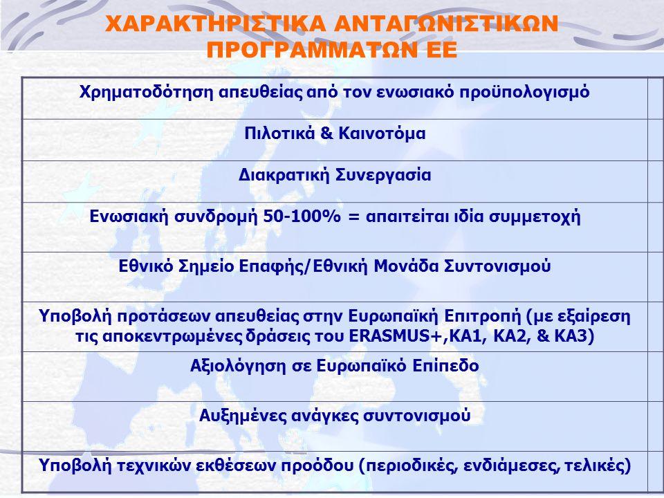 ΧΑΡΑΚΤΗΡΙΣΤΙΚΑ ΑΝΤΑΓΩΝΙΣΤΙΚΩΝ ΠΡΟΓΡΑΜΜΑΤΩΝ ΕΕ Χρηματοδότηση απευθείας από τον ενωσιακό προϋπολογισμό Πιλοτικά & Καινοτόμα Διακρατική Συνεργασία Ενωσιακή συνδρομή 50-100% = απαιτείται ιδία συμμετοχή Εθνικό Σημείο Επαφής/Εθνική Μονάδα Συντονισμού Υποβολή προτάσεων απευθείας στην Ευρωπαϊκή Επιτροπή (με εξαίρεση τις αποκεντρωμένες δράσεις του ERASMUS+,KA1, KA2, & KA3) Αξιολόγηση σε Ευρωπαϊκό Επίπεδο Αυξημένες ανάγκες συντονισμού Υποβολή τεχνικών εκθέσεων προόδου (περιοδικές, ενδιάμεσες, τελικές)