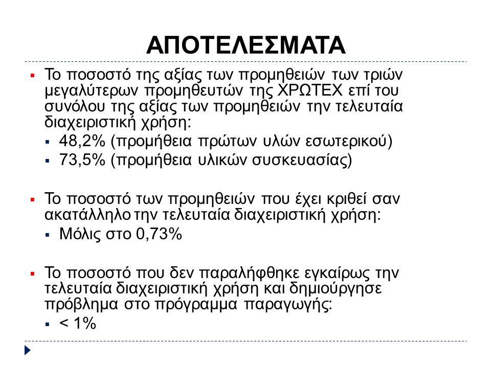 ΑΠΟΤΕΛΕΣΜΑΤΑ  Το ποσοστό της αξίας των προμηθειών των τριών μεγαλύτερων προμηθευτών της ΧΡΩΤΕΧ επί του συνόλου της αξίας των προμηθειών την τελευταία διαχειριστική χρήση:  48,2% (προμήθεια πρώτων υλών εσωτερικού)  73,5% (προμήθεια υλικών συσκευασίας)  Το ποσοστό των προμηθειών που έχει κριθεί σαν ακατάλληλο την τελευταία διαχειριστική χρήση:  Μόλις στο 0,73%  Το ποσοστό που δεν παραλήφθηκε εγκαίρως την τελευταία διαχειριστική χρήση και δημιούργησε πρόβλημα στο πρόγραμμα παραγωγής:  < 1%