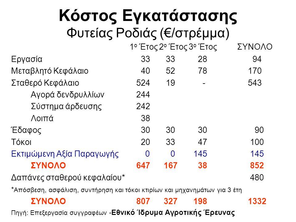 ΚΥΡΙΩΤΕΡΑ ΕΛΛΗΝΙΚΑ ΛΕΥΚΑ ΣΥΚΑ (1) 1.Καλαματιανά (Τσαπελόσυκα – Αρμαθόσυκα): μεγάλα, στρογγυλωπά, χοντρή φλούδα και χοντρότερο κοτσάνι, κιτρινωπά (σε υγρά εδάφη καστανωπά), εσωτερικά με αρκετό μέλι και σάρκα, δεν σκάζουν εύκολα.