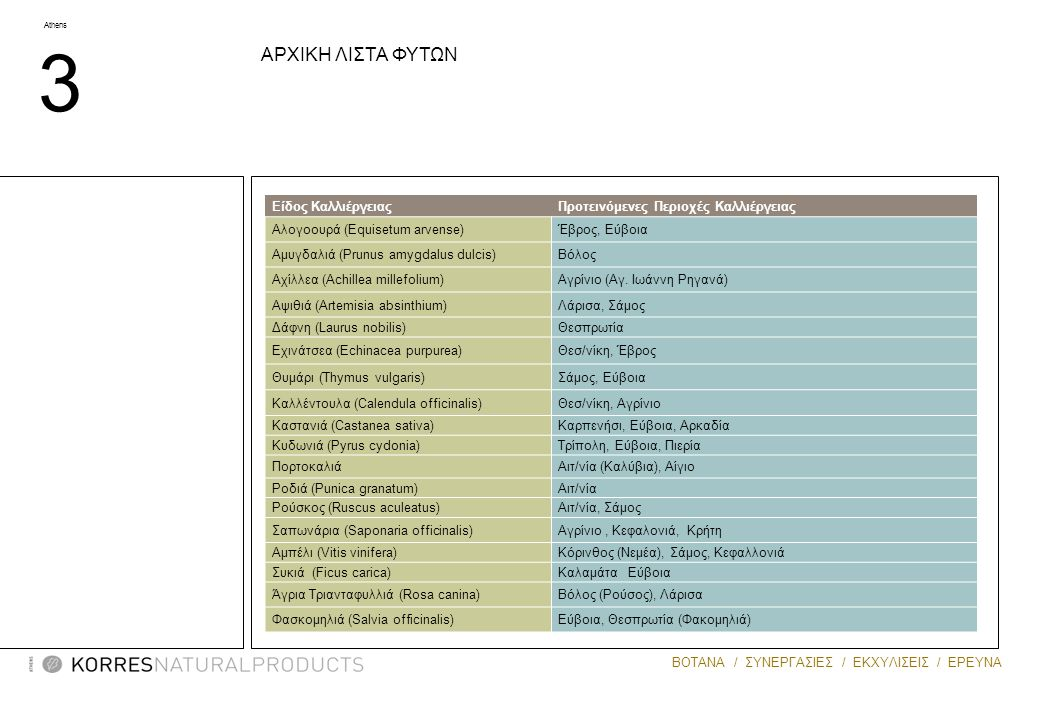 Athens 3 ΒΟΤΑΝΑ / ΣΥΝΕΡΓΑΣΙΕΣ / ΕΚΧΥΛΙΣΕΙΣ / ΕΡΕΥΝΑ MASTIHA ΑΡΧΙΚΗ ΛΙΣΤΑ ΦΥΤΩΝ Είδος ΚαλλιέργειαςΠροτεινόμενες Περιοχές Καλλιέργειας Αλογοουρά (Equise