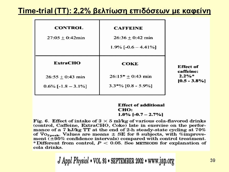 39 Time-trial (TT): 2,2% βελτίωση επιδόσεων με καφείνη