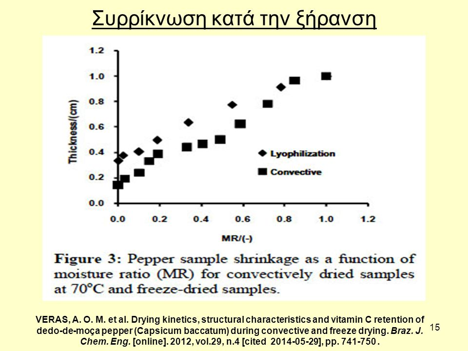 15 Συρρίκνωση κατά την ξήρανση VERAS, A. O. M. et al. Drying kinetics, structural characteristics and vitamin C retention of dedo-de-moça pepper (Caps