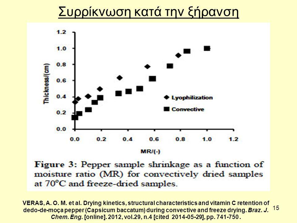 15 Συρρίκνωση κατά την ξήρανση VERAS, A.O. M. et al.