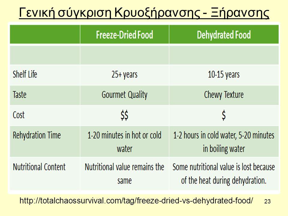 23 Γενική σύγκριση Κρυοξήρανσης - Ξήρανσης http://totalchaossurvival.com/tag/freeze-dried-vs-dehydrated-food/