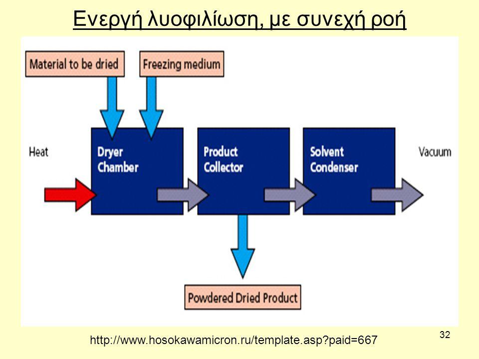 32 Ενεργή λυοφιλίωση, με συνεχή ροή http://www.hosokawamicron.ru/template.asp?paid=667