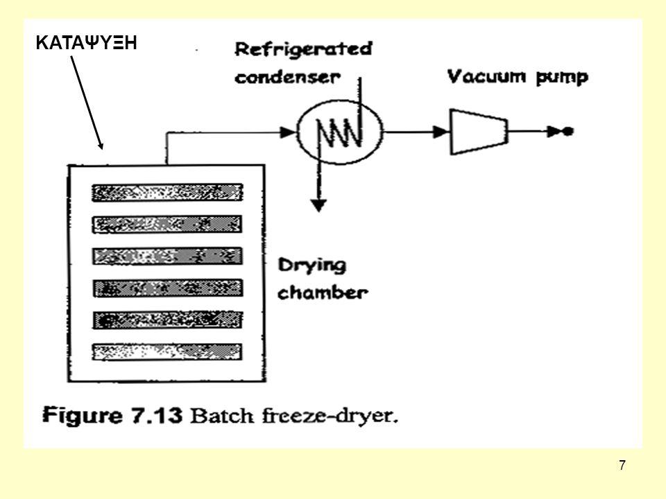 8 Επεξεργασία λυοφιλίωσης Αφού η διαδικασία της ψύξης είναι γρήγορη, σχηματίζονται μόνο μικροί κρύσταλλοι πάγου.