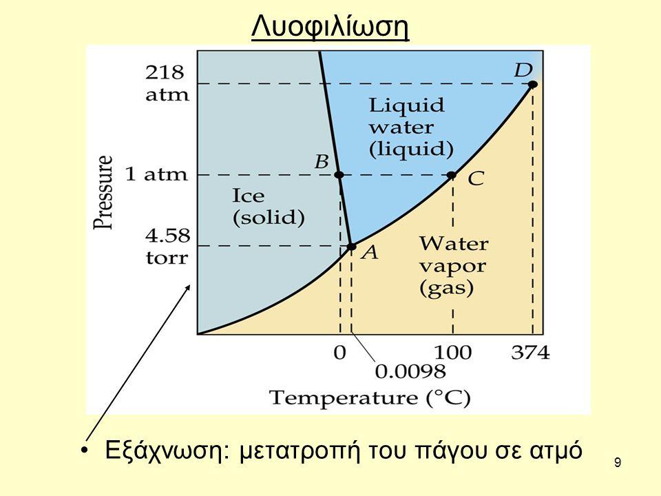 9 Λυοφιλίωση Εξάχνωση: μετατροπή του πάγου σε ατμό
