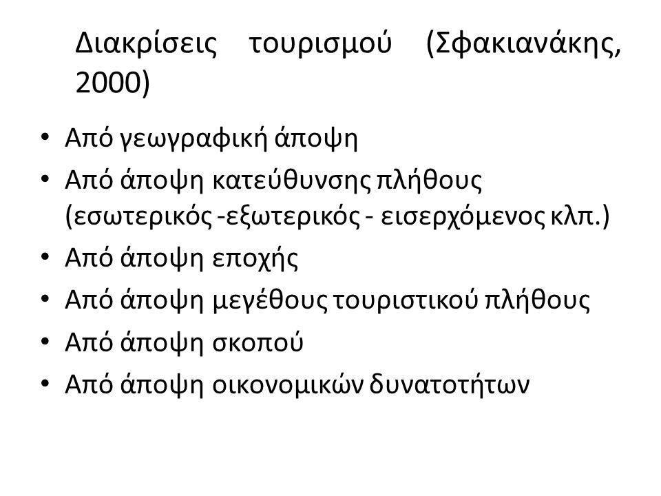 Διακρίσεις τουρισμού (Σφακιανάκης, 2000) Από γεωγραφική άποψη Από άποψη κατεύθυνσης πλήθους (εσωτερικός -εξωτερικός - εισερχόμενος κλπ.) Από άποψη εποχής Από άποψη μεγέθους τουριστικού πλήθους Από άποψη σκοπού Από άποψη οικονομικών δυνατοτήτων