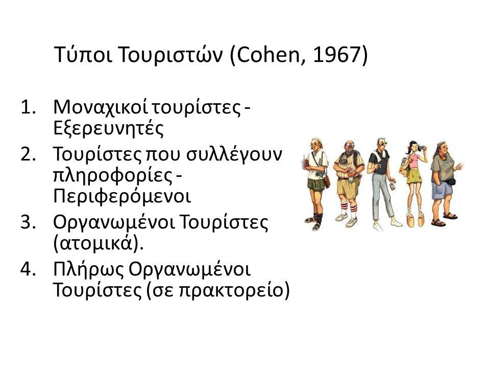 Τύποι Τουριστών (Cohen, 1967) 1.Μοναχικοί τουρίστες - Εξερευνητές 2.Τουρίστες που συλλέγουν πληροφορίες - Περιφερόμενοι 3.Οργανωμένοι Τουρίστες (ατομικά).
