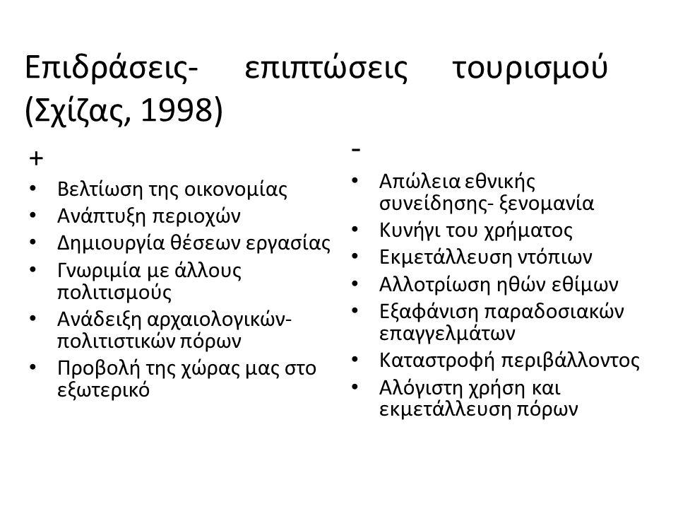Επιδράσεις- επιπτώσεις τουρισμού (Σχίζας, 1998) + Βελτίωση της οικονομίας Ανάπτυξη περιοχών Δημιουργία θέσεων εργασίας Γνωριμία με άλλους πολιτισμούς Ανάδειξη αρχαιολογικών- πολιτιστικών πόρων Προβολή της χώρας μας στο εξωτερικό - Απώλεια εθνικής συνείδησης- ξενομανία Κυνήγι του χρήματος Εκμετάλλευση ντόπιων Αλλοτρίωση ηθών εθίμων Εξαφάνιση παραδοσιακών επαγγελμάτων Καταστροφή περιβάλλοντος Αλόγιστη χρήση και εκμετάλλευση πόρων