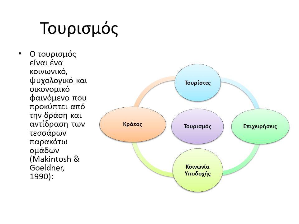 Τουρισμός Ο τουρισμός είναι ένα κοινωνικό, ψυχολογικό και οικονομικό φαινόμενο που προκύπτει από την δράση και αντίδραση των τεσσάρων παρακάτω ομάδων