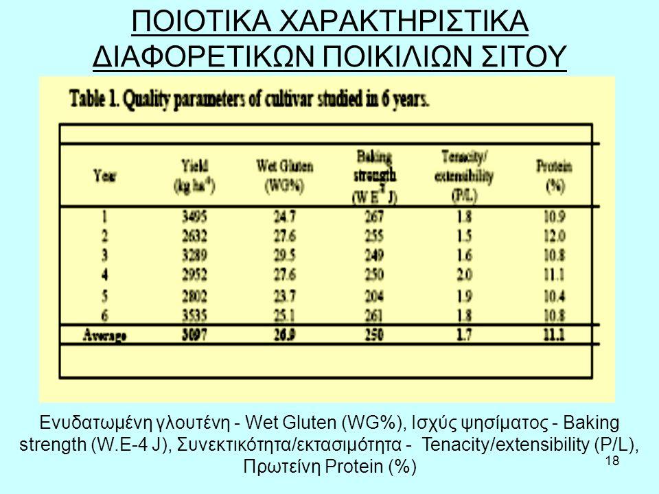 18 ΠΟΙΟΤΙΚΑ ΧAΡΑΚΤΗΡΙΣΤΙΚΑ ΔΙΑΦΟΡΕΤΙΚΩΝ ΠΟΙΚΙΛΙΩΝ ΣΙΤΟΥ Ενυδατωμένη γλουτένη - Wet Gluten (WG%), Ισχύς ψησίματος - Baking strength (W.E-4 J), Συνεκτικ