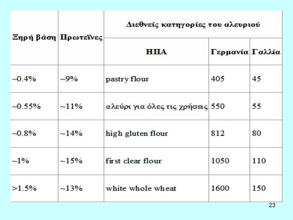 24 Χημική σύσταση αλεύρων αλευροποιίας νερό 11- 15% ανόργανα άλατα 0,5- 2% λίπος 0,5- 0,6% λευκώματα (αλβουμίνη, γλοβουλίνη, γλουτένη) 7- 14% υδατάνθρακες (άμυλο) 65- 70%.