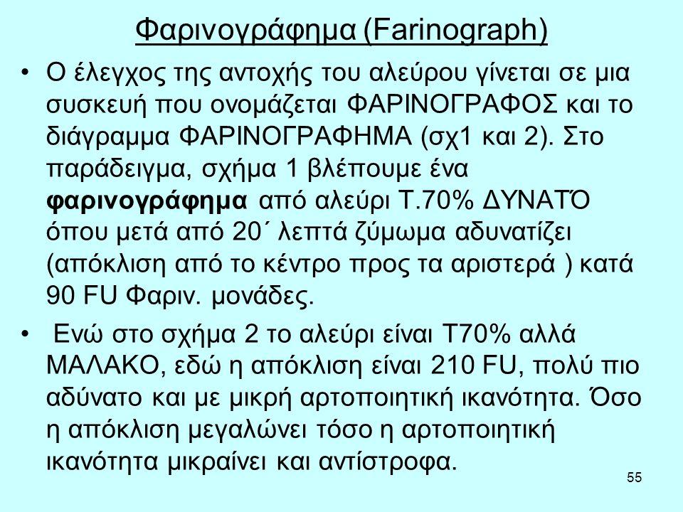 56 ΠΑΡΑΔΕΙΓΜΑ ΦΑΡΙΝΟΓΡΑΦΗΜΑΤΟΣ