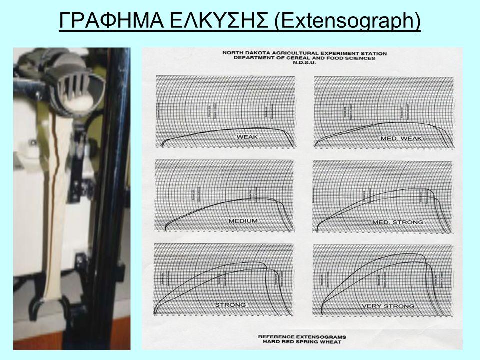 61 ΕΞΤΕΝΣΙΟΓΡΑΦΟΣ Με την συσκευή αυτή γίνεται η μέτρηση των φυσικών ιδιοτήτων του ζυμαριού-αλεύρου.