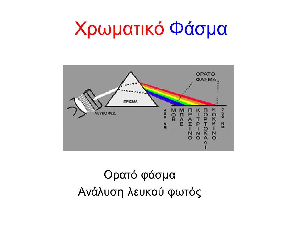 Χρωματικό Φάσμα Ορατό φάσμα Ανάλυση λευκού φωτός