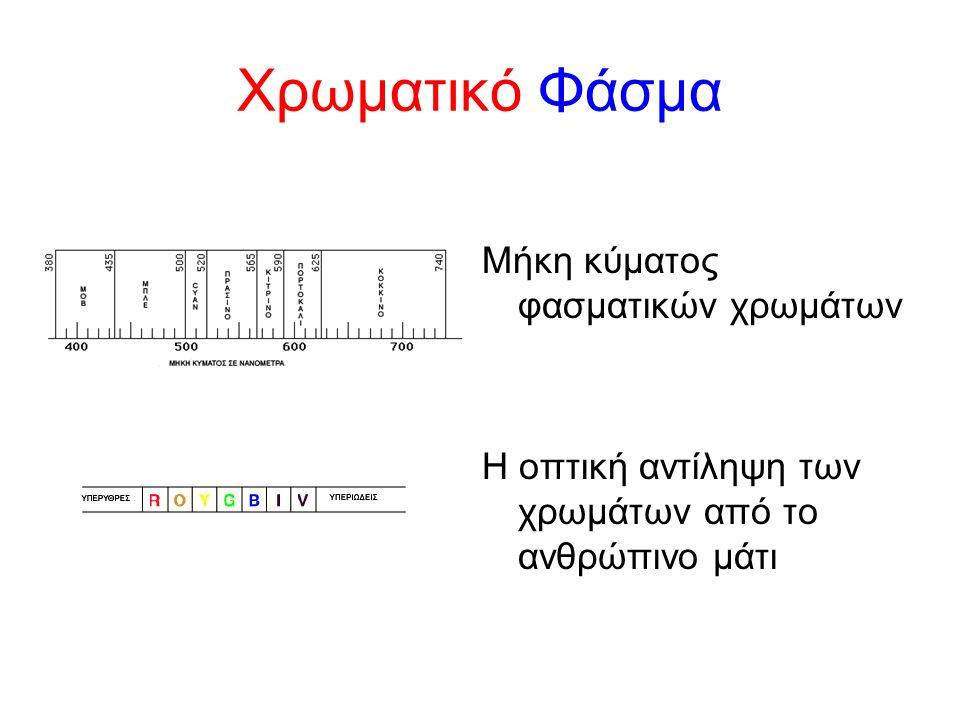 Χρωματικό Φάσμα Μήκη κύματος φασματικών χρωμάτων Η οπτική αντίληψη των χρωμάτων από το ανθρώπινο μάτι