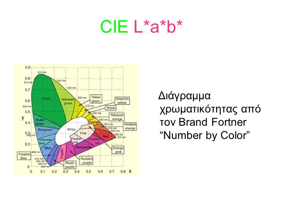 CIE L*a*b* Διάγραμμα χρωματικότητας από τον Brand Fortner Number by Color