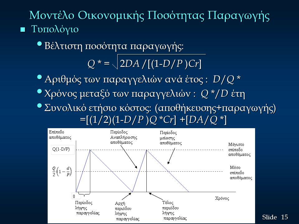 15 Slide Μοντέλο Οικονομικής Ποσότητας Παραγωγής n Τυπολόγιο Βέλτιστη ποσότητα παραγωγής: Βέλτιστη ποσότητα παραγωγής: Q * = 2 DΑ /[(1- D / P ) Cr ] Q * = 2 DΑ /[(1- D / P ) Cr ] Αριθμός των παραγγελιών ανά έτος : D / Q * Αριθμός των παραγγελιών ανά έτος : D / Q * Χρόνος μεταξύ των παραγγελιών : Q */ D έτη Χρόνος μεταξύ των παραγγελιών : Q */ D έτη Συνολικό ετήσιο κόστος: (αποθήκευσης+παραγωγής) =[(1/2)(1- D / P ) Q * Cr ] +[ DA / Q *] Συνολικό ετήσιο κόστος: (αποθήκευσης+παραγωγής) =[(1/2)(1- D / P ) Q * Cr ] +[ DA / Q *]