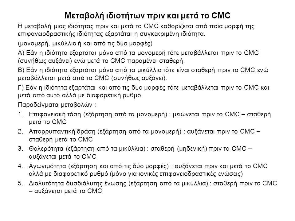 Μεταβολή ιδιοτήτων πριν και μετά το CMC Η μεταβολή μιας ιδιότητας πριν και μετά το CMC καθορίζεται από ποία μορφή της επιφανειοδραστικής ιδιότητας εξα