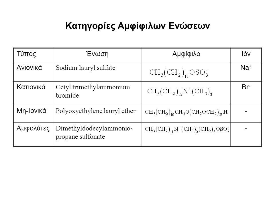 Κατηγορίες Αμφίφιλων Ενώσεων ΤύποςΈνωσηΑμφίφιλοΙόν Ανιονικά Sodium lauryl sulfate Na + Κατιονικά Cetyl trimethylammonium bromide Br - Μη-Ιονικά Polyox