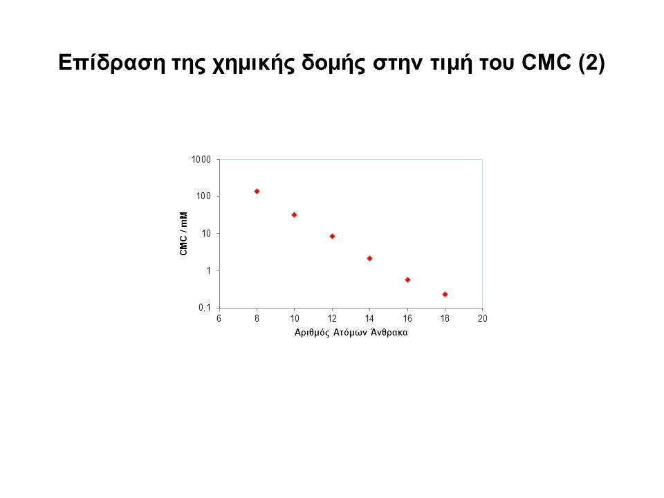 Επίδραση της χημικής δομής στην τιμή του CMC (2)