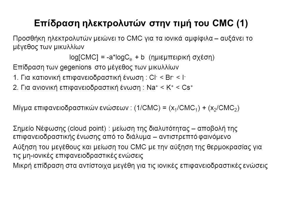 Επίδραση ηλεκτρολυτών στην τιμή του CMC (1) Προσθήκη ηλεκτρολυτών μειώνει το CMC για τα ιονικά αμφίφιλα – αυξάνει το μέγεθος των μικυλλίων log[CMC] =