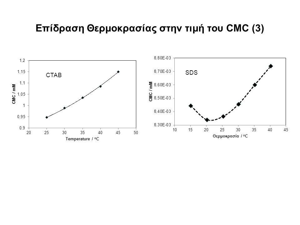 Επίδραση Θερμοκρασίας στην τιμή του CMC (3) CTAB SDS