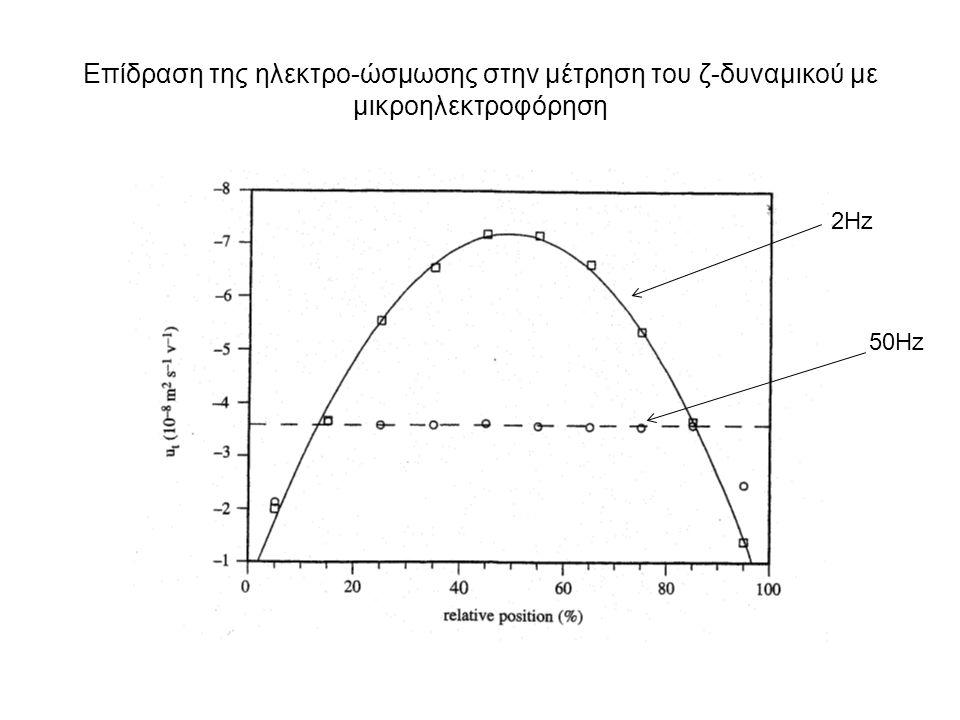 Επίδραση της ηλεκτρo-ώσμωσης στην μέτρηση του ζ-δυναμικού με μικροηλεκτροφόρηση 2Hz 50Hz