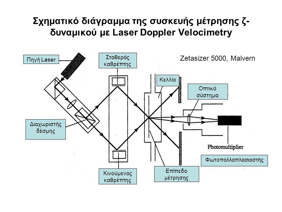 Σχηματικό διάγραμμα της συσκευής μέτρησης ζ- δυναμικού με Laser Doppler Velocimetry Zetasizer 5000, Malvern Διαχωριστής δέσμης Πηγή Laser Σταθερός καθ